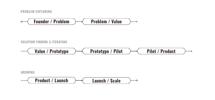 New innovation cycle framework to replay product-market fit. Outlines stages that are also outlined in text.