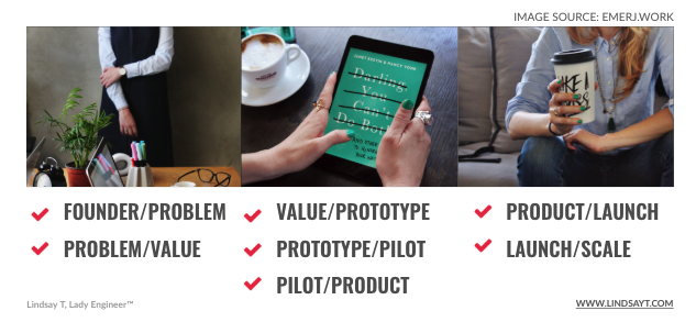 The 7 stages of Innovation Cycle Framework to replace Product Market Fit. They include Founder / Problem Fit, Problem / Value Fit, Value Prototype / fit, Prototype / Pilot fit, Pilot / Product fit, Product / Launch Fit, and Launch / Scale Fit.
